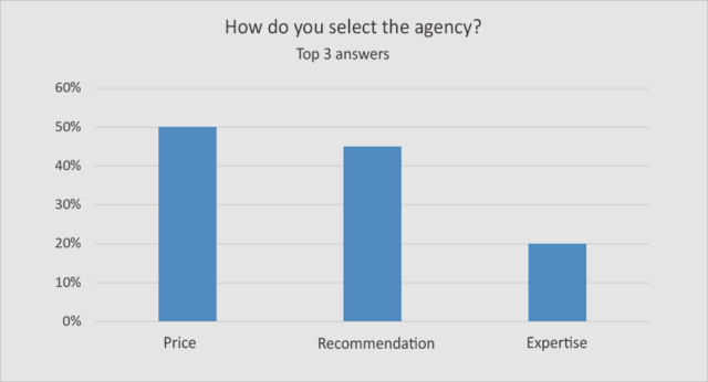Hogyan választanak Google Ads ügynökséget