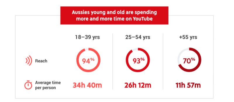 Youtube elérés korosztályonként