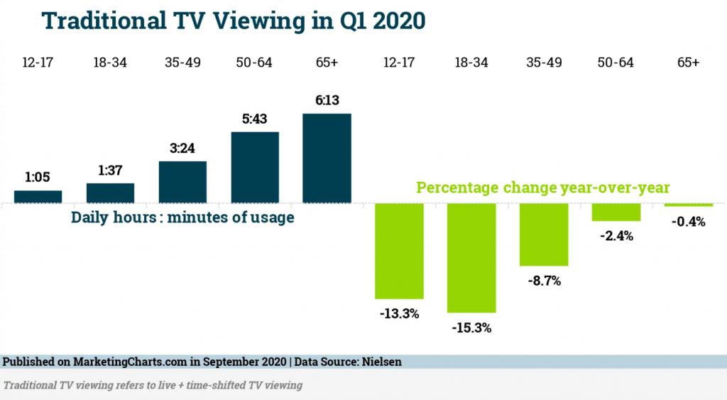 Tv nézettség csökkenése